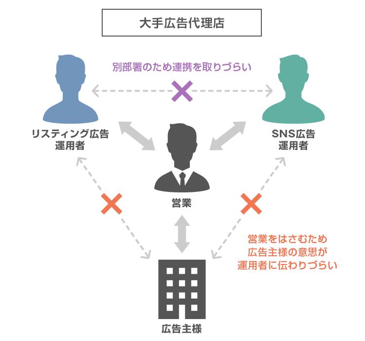 営業ゼロの運用体制|株式会社プ...